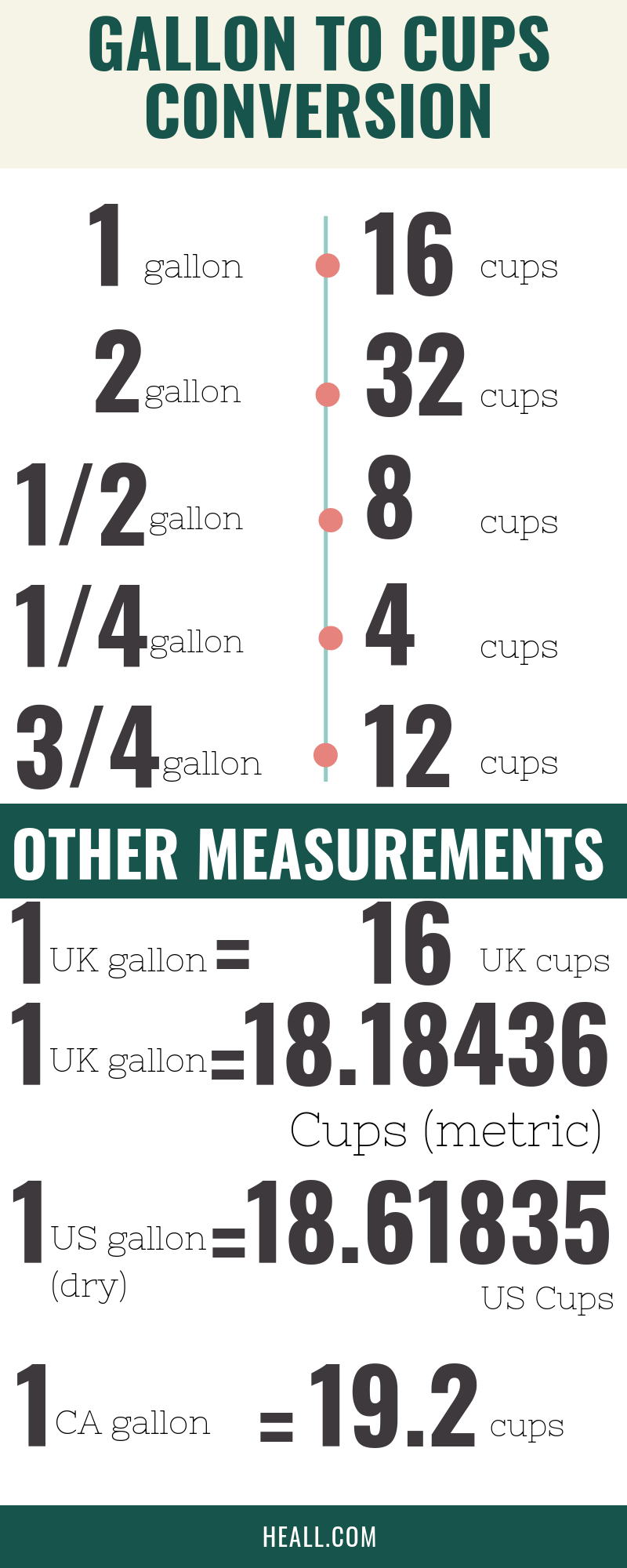 Gallons to cups conversion chart