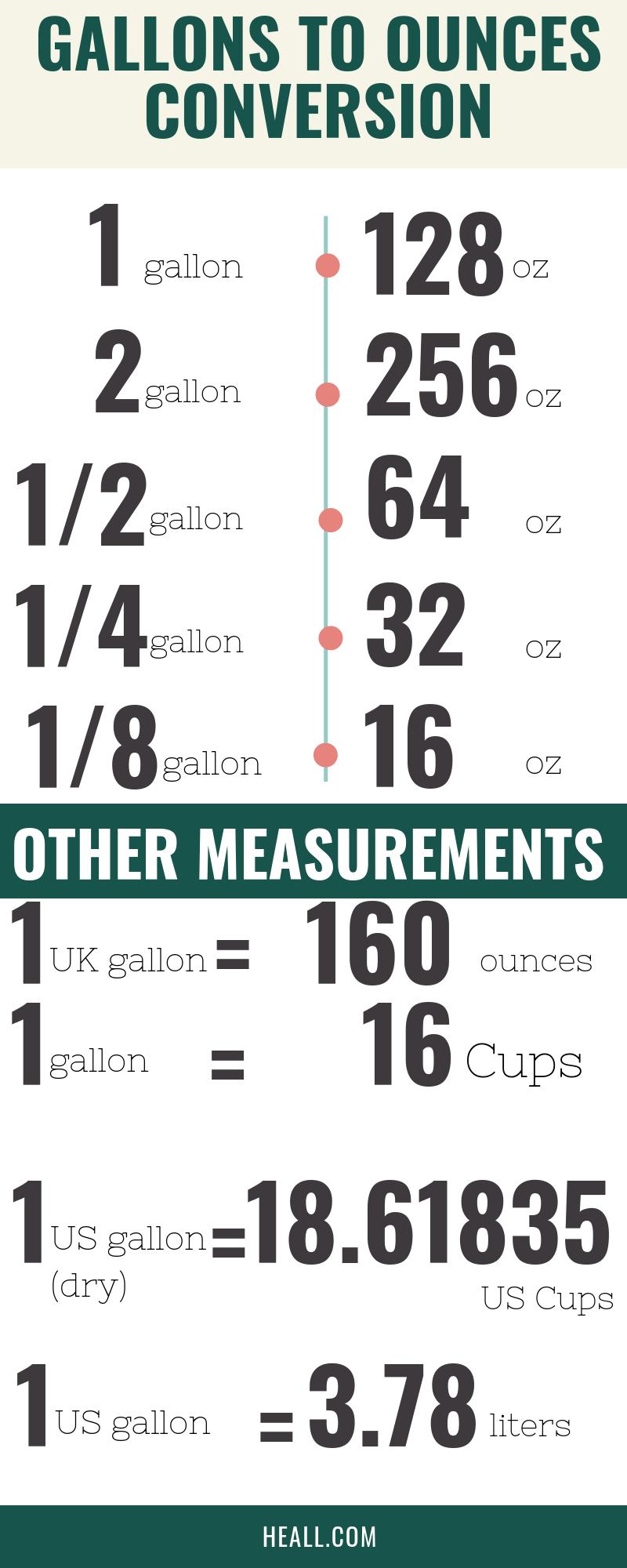 Gallons to ounces conversion
