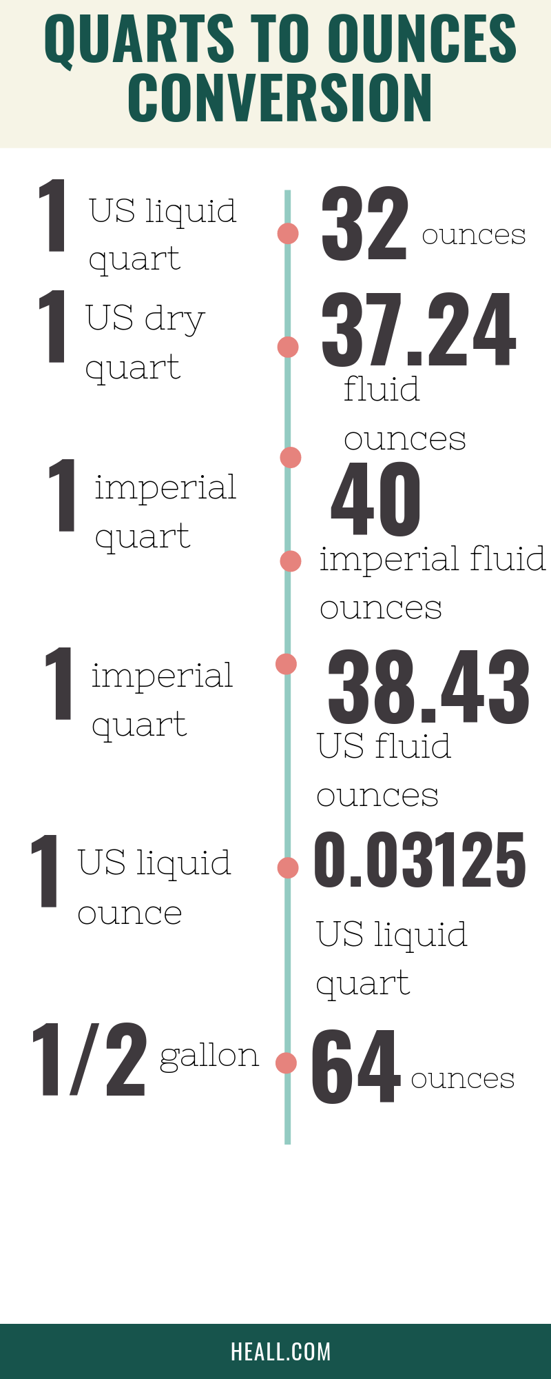 How many ounces in a gallon (quart to ounces conversion)