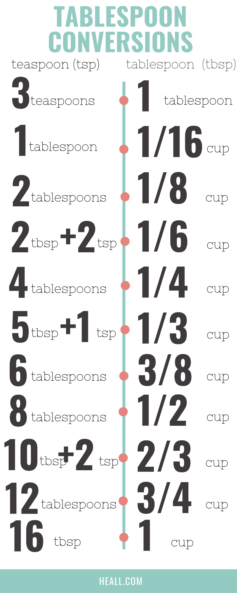 How Many Tablespoons In A Cup Complete Explanation